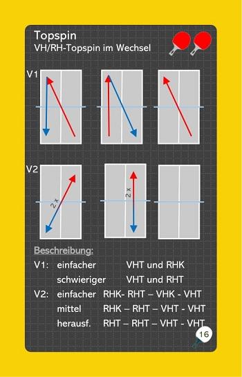 Übungskarte - Vorhand/Rückhandtopspin im Wechsel - Ballsicherheit und Beinarbeit