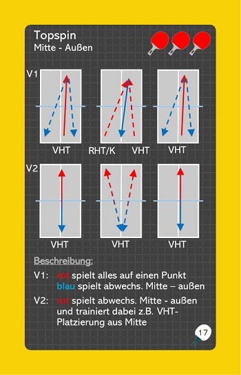 Übungskarte - Topspin Mitte/Außen - Ballsicherheit und Beinarbeit